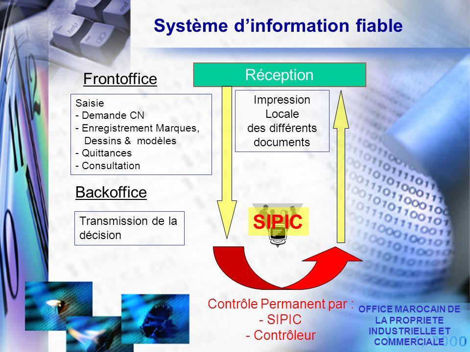 Réception SIPIC Saisie - Demande CN - Enregistrement Marques, Dessins & modèles - Quittances - Consultation Contrôle Permanent par : - SIPIC - Contrôl