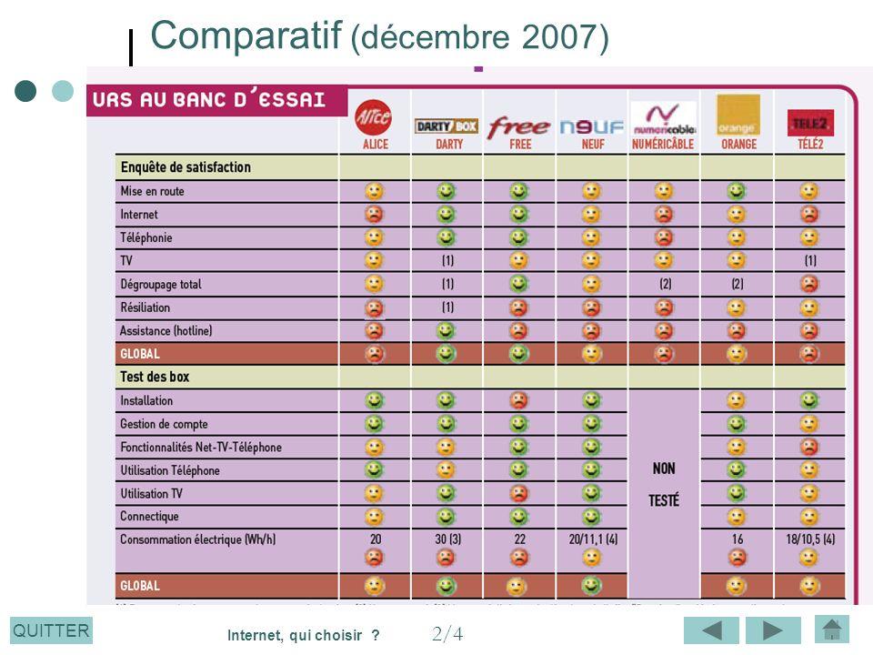 QUITTER Comparatif (décembre 2007) 2/4 Internet, qui choisir ?