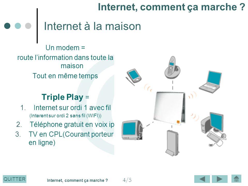 QUITTER Internet à la maison Un modem = route linformation dans toute la maison Tout en même temps Triple Play = 1.Internet sur ordi 1 avec fil (Inter