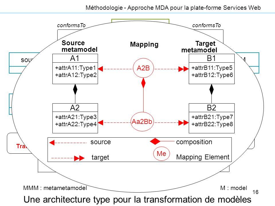 16 Méthodologie - Approche MDA pour la plate-forme Services Web Une architecture type pour la transformation de modèles transformation enginetarget Ms