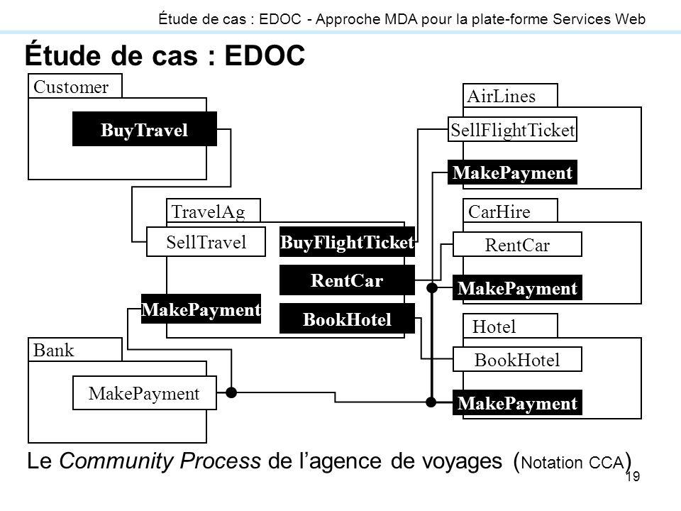 19 Étude de cas : EDOC MakePayment Bank BuyTravel Customer MakePayment AirLines SellFlightTicket MakePayment CarHire RentCar MakePayment Hotel BookHot