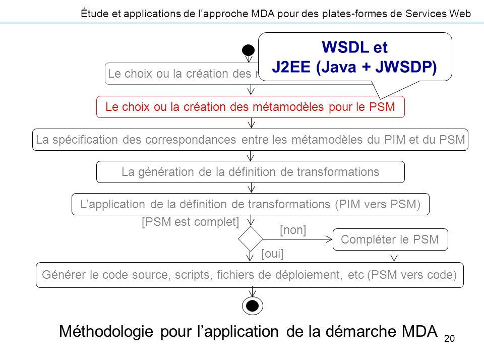 20 Méthodologie pour lapplication de la démarche MDA Étude et applications de lapproche MDA pour des plates-formes de Services Web Le choix ou la créa