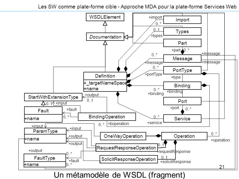 21 Les SW comme plate-forme cible - Approche MDA pour la plate-forme Services Web Un métamodèle de WSDL (fragment)