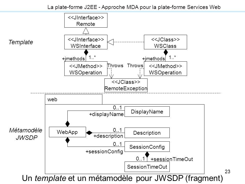 23 La plate-forme J2EE - Approche MDA pour la plate-forme Services Web Un template et un métamodèle pour JWSDP (fragment) > Remote > WSInterface > WSO