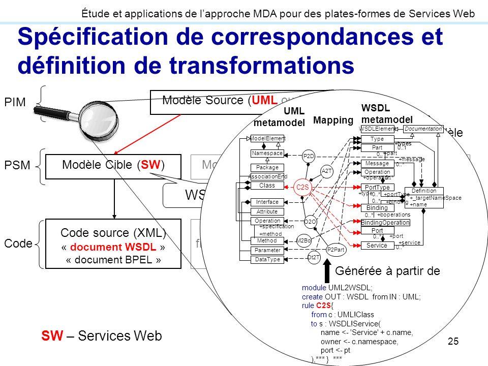 25 transformation modèle-vers-code Modèle Source (UML ou EDOC) Modèle Cible (J2EE) Code source (Java), fichiers de déploiement et configuration Modèle