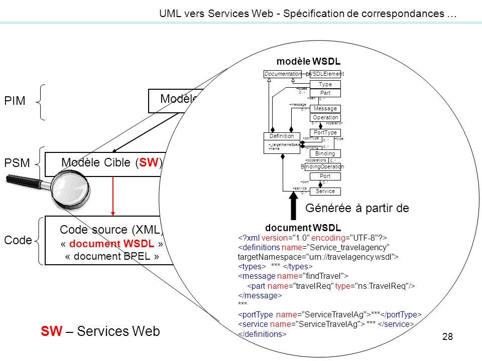 28 transformation modèle-vers-code Modèle Source (UML ou EDOC) Modèle Cible (J2EE) Code source (Java), fichiers de déploiement et configuration Modèle