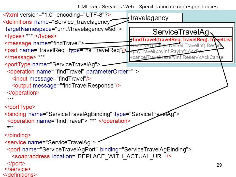 29 UML vers Services Web - Spécification de correspondances … <definitions name=