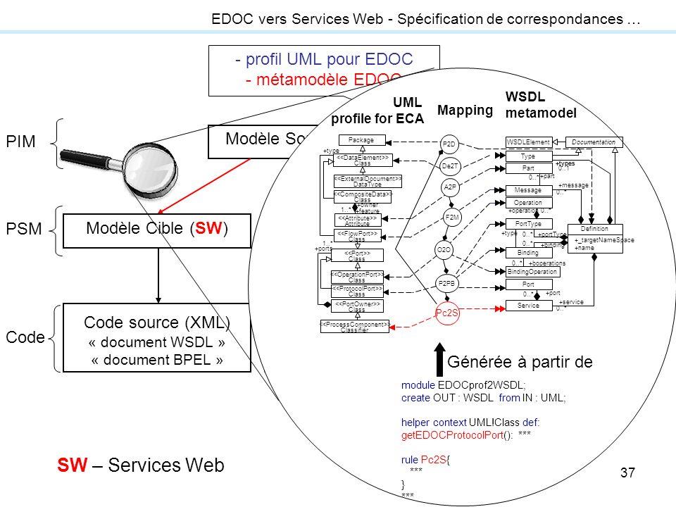 37 transformation modèle-vers-code Modèle Source (UML ou EDOC) Modèle Cible (J2EE) Code source (Java), fichiers de déploiement et configuration Modèle