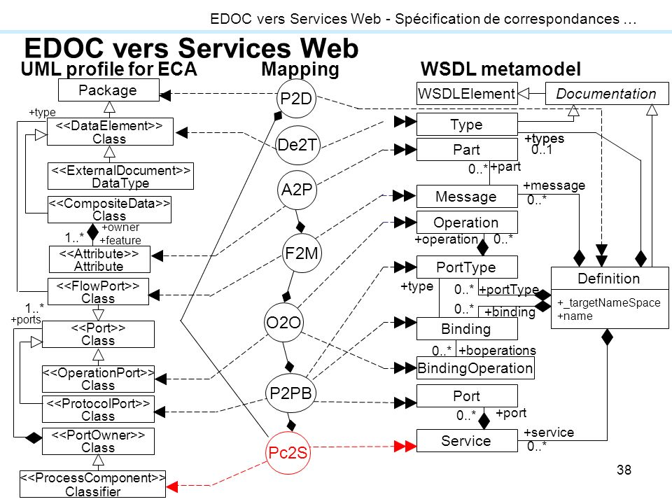 38 EDOC vers Services Web EDOC vers Services Web - Spécification de correspondances … UML profile for ECAWSDL metamodelMapping WSDLElementDocumentation Type Part Message Operation PortType Binding BindingOperation Port Service Definition +_targetNameSpace +name +types 0..1 +types +part 0..* +message 0..* +operation0..* +portType0..* +type +binding 0..* +boperations 0..* +port 0..* +service 0..* Package > Class De2T > DataType > Attribute > Class > Class > Class > Class > Classifier > Class +owner +feature 1..* > Class +type +ports 1..* P2D A2P Pc2S F2M O2O P2PB