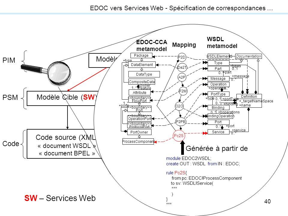 40 transformation modèle-vers-code Modèle Source (UML ou EDOC) Modèle Cible (J2EE) Code source (Java), fichiers de déploiement et configuration Modèle
