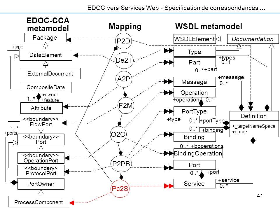 41 EDOC vers Services Web - Spécification de correspondances … EDOC-CCA metamodel WSDL metamodelMapping