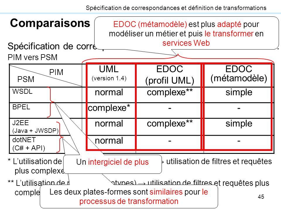 45 Spécification de correspondances et définition de transformations Comparaisons UML (version 1.4) EDOC (profil UML) EDOC (métamodèle) WSDL normalcom