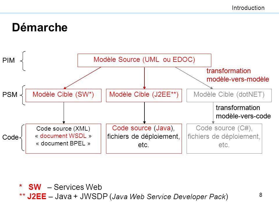 8 Démarche transformation modèle-vers-code Modèle Source (UML ou EDOC) Modèle Cible (J2EE) Code source (Java), fichiers de déploiement, etc. Modèle Ci