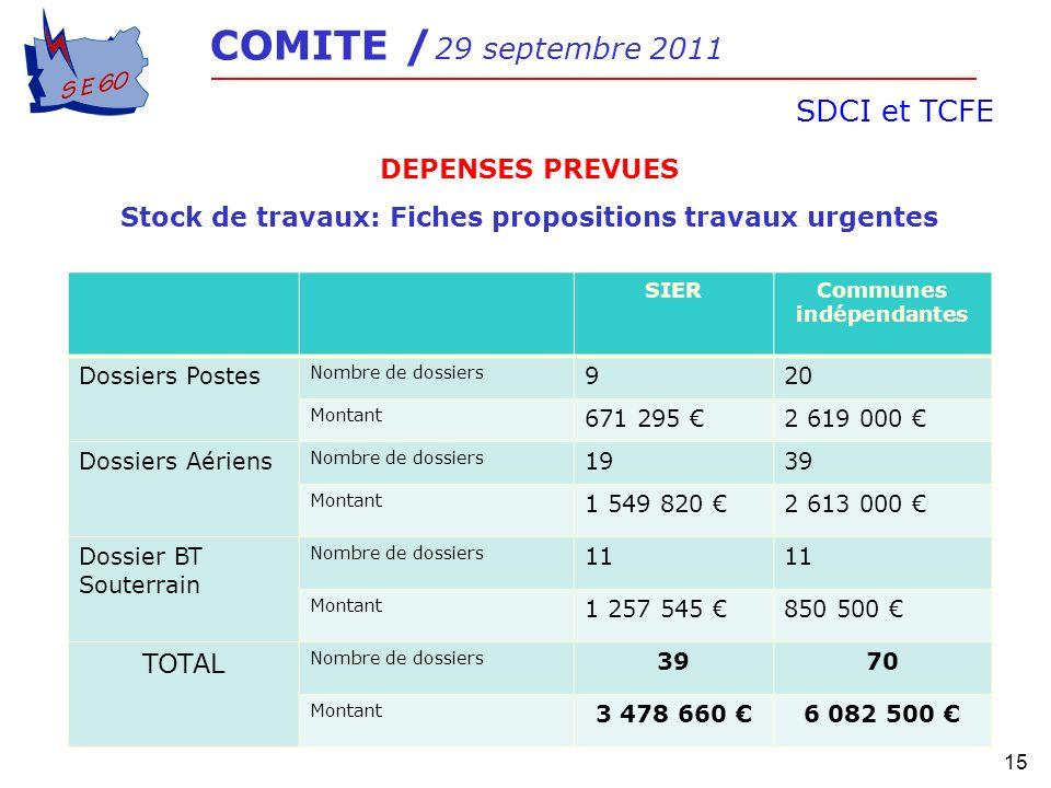 15 COMITE / 29 septembre 2011 SDCI et TCFE DEPENSES PREVUES Stock de travaux: Fiches propositions travaux urgentes SIERCommunes indépendantes Dossiers