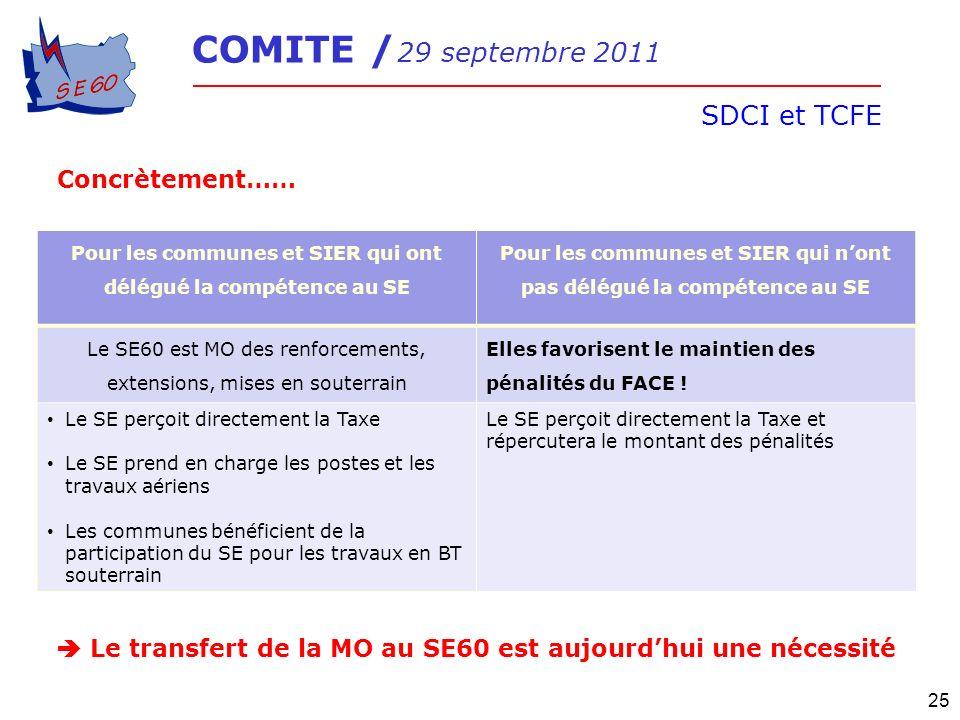 COMITE / 29 septembre 2011 SDCI et TCFE 25 Concrètement…… Pour les communes et SIER qui ont délégué la compétence au SE Pour les communes et SIER qui