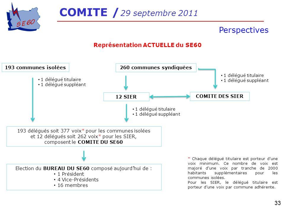 COMITE / 29 septembre 2011 Perspectives 33 193 communes isolées 260 communes syndiquées 12 SIER 193 délégués soit 377 voix* pour les communes isolées
