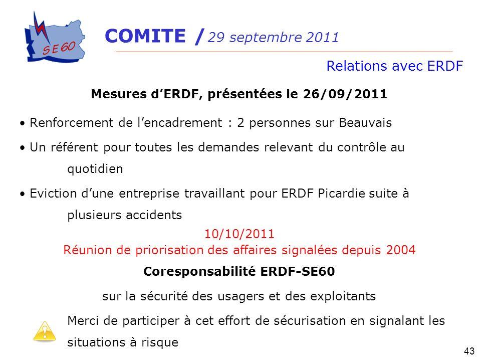 Mesures dERDF, présentées le 26/09/2011 Renforcement de lencadrement : 2 personnes sur Beauvais Un référent pour toutes les demandes relevant du contr