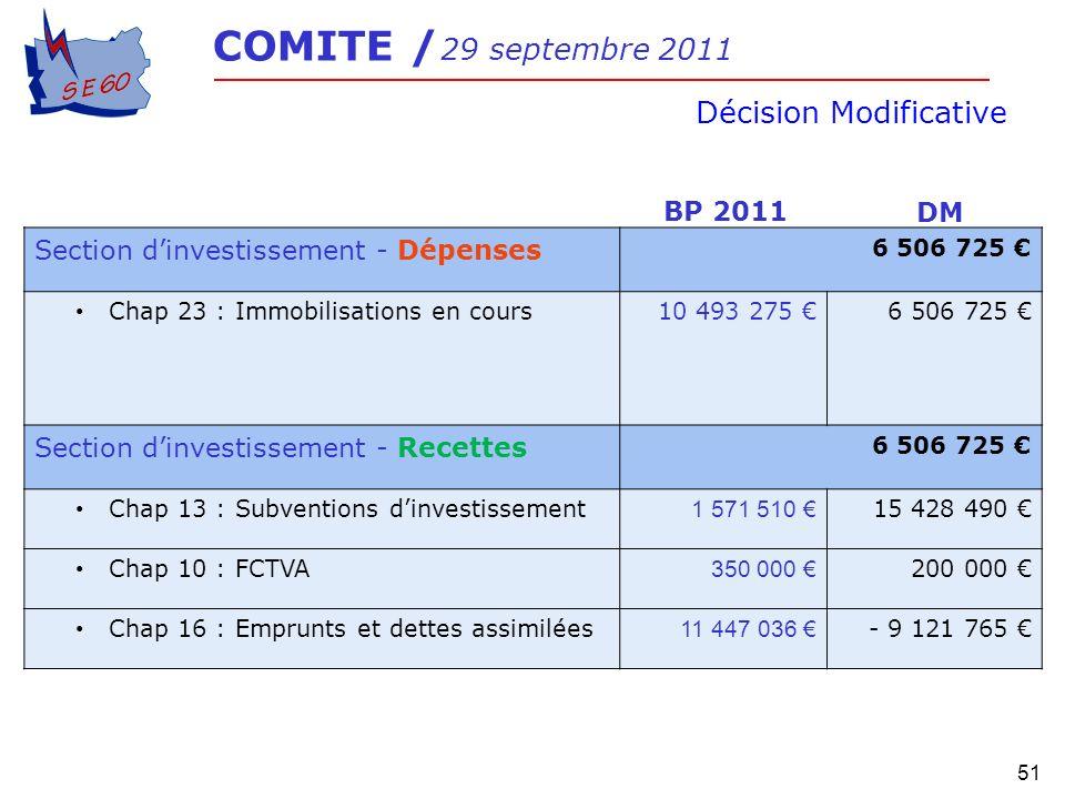 51 COMITE / 29 septembre 2011 Décision Modificative Section dinvestissement - Dépenses 6 506 725 Chap 23 : Immobilisations en cours10 493 275 6 506 72