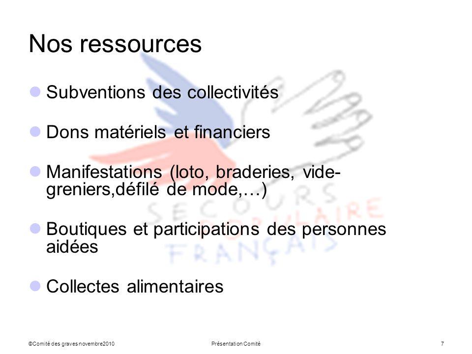 ©Comité des graves novembre2010Présentation Comité7 Nos ressources Subventions des collectivités Dons matériels et financiers Manifestations (loto, br