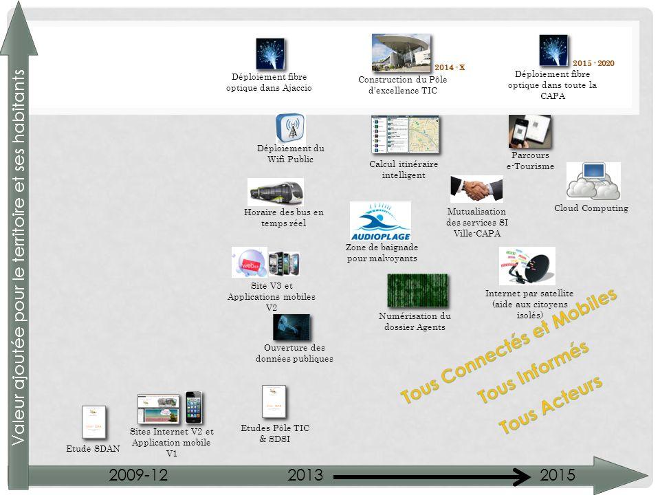 Déploiement fibre optique dans Ajaccio Déploiement du Wifi Public Horaire des bus en temps réel Site V3 et Applications mobiles V2 Ouverture des donné