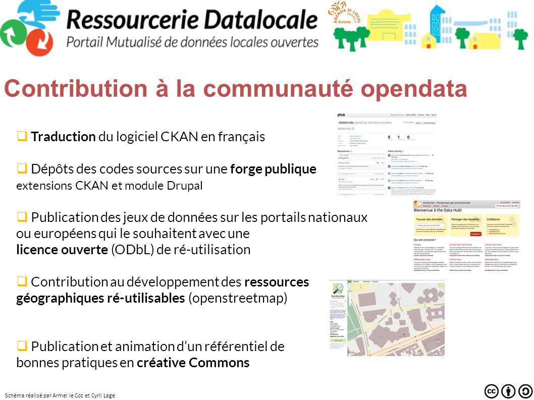 Schéma réalisé par Armel le Coz et Cyril Lage Traduction du logiciel CKAN en français Dépôts des codes sources sur une forge publique extensions CKAN