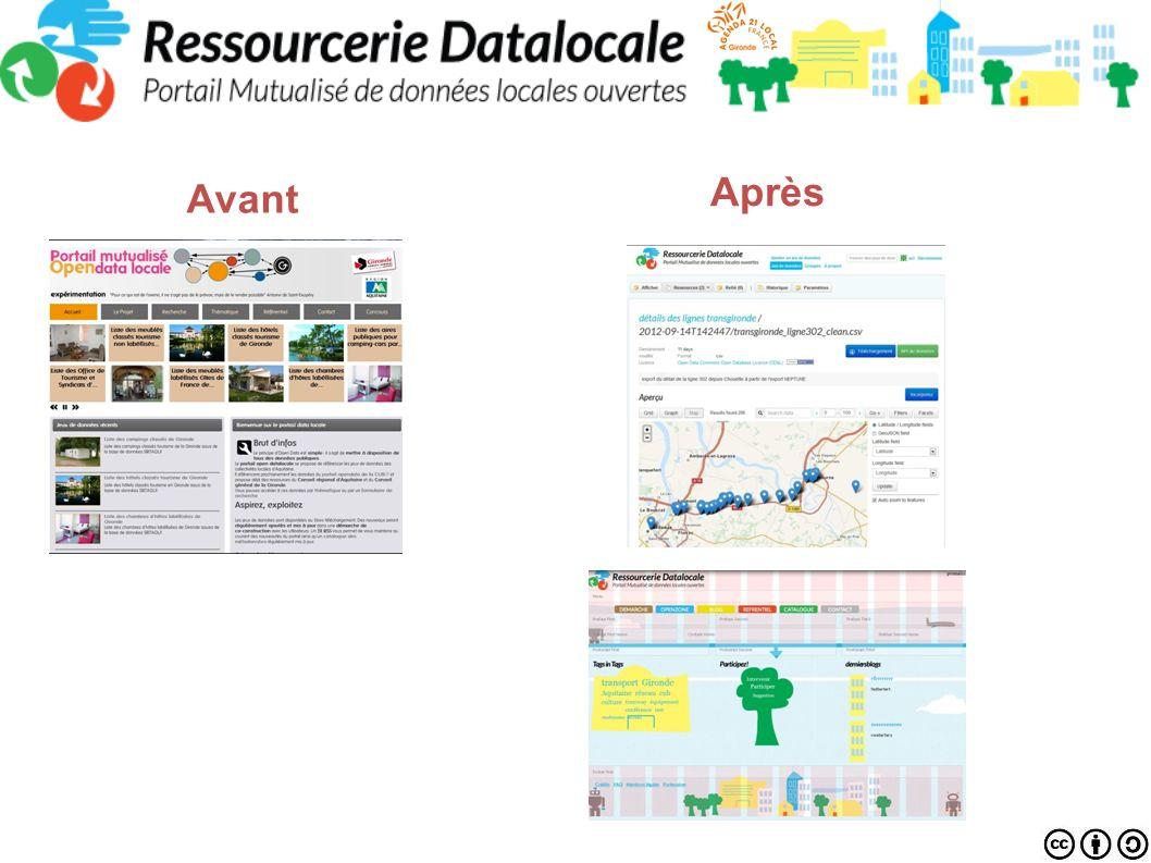 Schéma réalisé par Armel le Coz et Cyril Lage création dun processus qualité ouvert Observatoires ouverts Couche de données co-construites e-service co-construits Indicateurs de gouvernance ouverts Objectif: