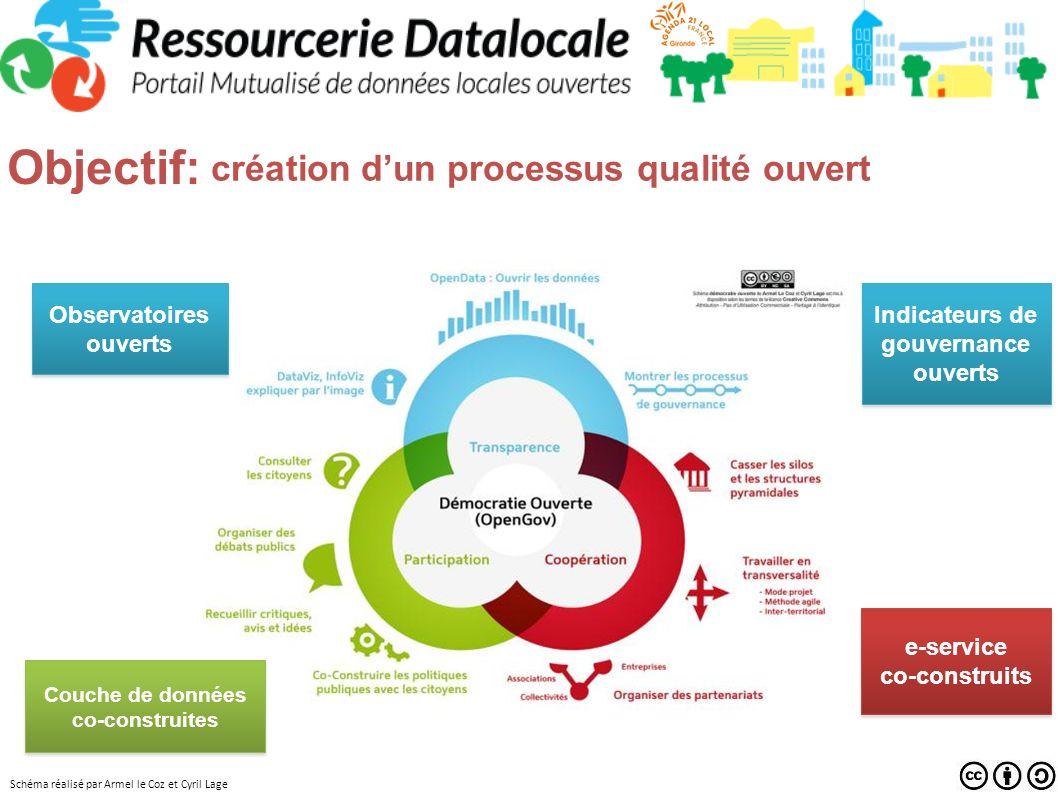 Schéma réalisé par Armel le Coz et Cyril Lage création dun processus qualité ouvert Observatoires ouverts Couche de données co-construites e-service c