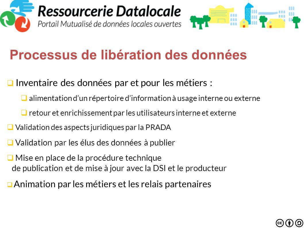 Processus de libération des données Inventaire des données par et pour les métiers : alimentation dun répertoire dinformation à usage interne ou exter