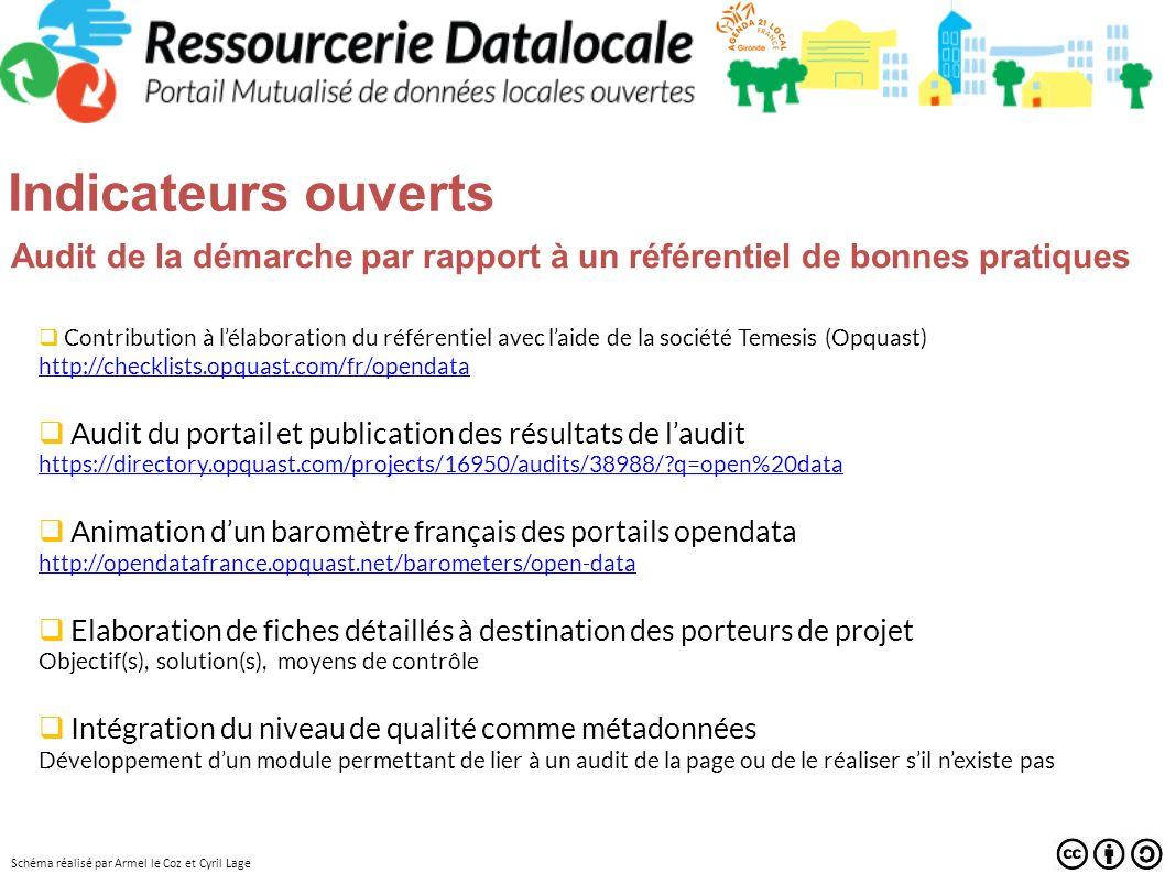 Services techniques: pour les producteurs référencement de (méta-)données dans la plate-forme stockage de (méta-)données dans la plate-forme définition du périmètre de visibilité (privé, partagé, public )