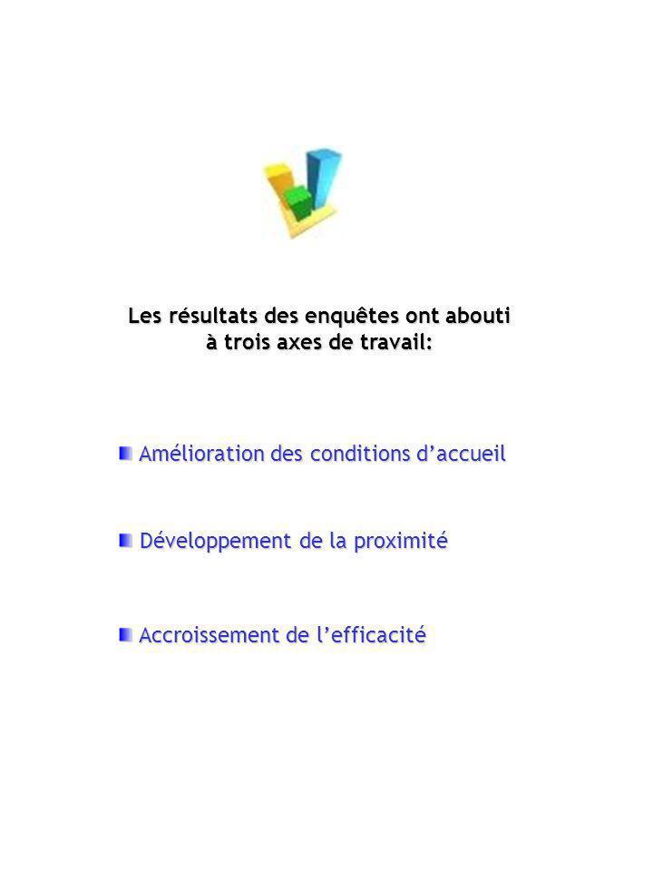 A LECOUTE DE LUSAGER Réalisation dun guide pour lusager, organisation de séminaire de travail pour les agents, enquête de satisfaction auprès des administrés….