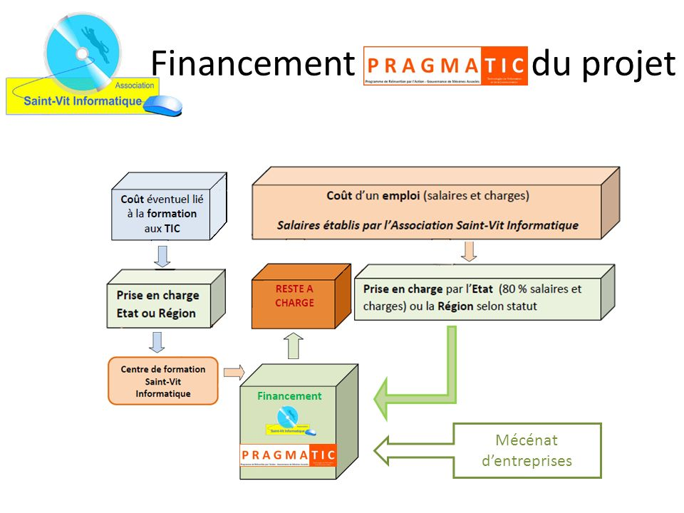Financement du projet Mécénat dentreprises