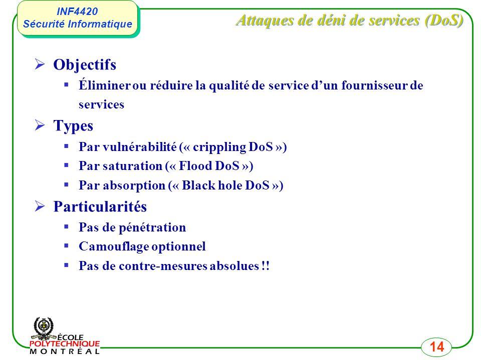 INF4420 Sécurité Informatique INF4420 Sécurité Informatique 14 Attaques de déni de services (DoS) Objectifs Éliminer ou réduire la qualité de service dun fournisseur de services Types Par vulnérabilité (« crippling DoS ») Par saturation (« Flood DoS ») Par absorption (« Black hole DoS ») Particularités Pas de pénétration Camouflage optionnel Pas de contre-mesures absolues !!