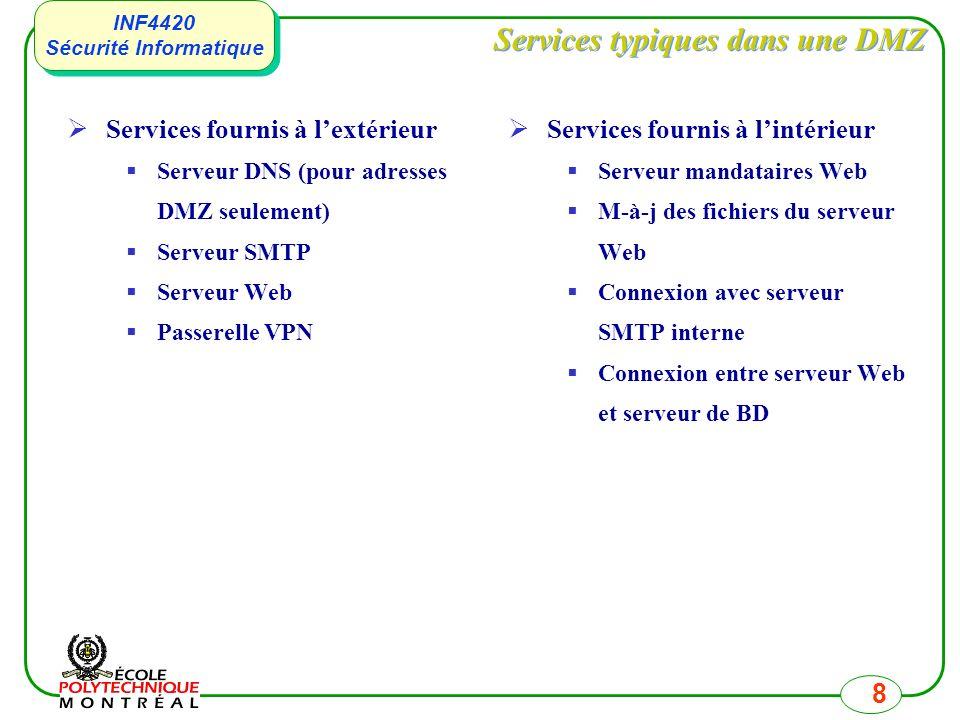 INF4420 Sécurité Informatique INF4420 Sécurité Informatique 8 Services typiques dans une DMZ Services fournis à lextérieur Serveur DNS (pour adresses DMZ seulement) Serveur SMTP Serveur Web Passerelle VPN Services fournis à lintérieur Serveur mandataires Web M-à-j des fichiers du serveur Web Connexion avec serveur SMTP interne Connexion entre serveur Web et serveur de BD