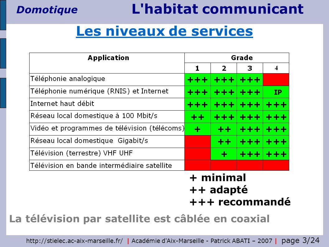 http://stielec.ac-aix-marseille.fr/ | Académie d Aix-Marseille - Patrick ABATI – 2007 | page 4/24 L habitat communicant Domotique La gaine technique logement (GTL) centralise les arrivées et départs des réseaux dénergie et de communication Les opérateurs garantissent le service jusquau point de livraison matérialisé par un dispositif de terminaison intérieur (DTI) situé dans la GTL Au-delà de ce point, les infrastructures installées relèvent du domaine privé La GTL comprend : - un panneau supportant le disjoncteur de branchement et le compteur électrique - un tableau de répartition comprenant les protections des circuits terminaux - un tableau de communication La gaine technique logement