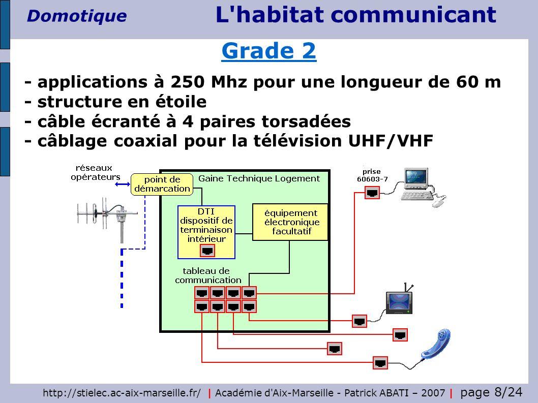 http://stielec.ac-aix-marseille.fr/ | Académie d Aix-Marseille - Patrick ABATI – 2007 | page 19/24 L habitat communicant Domotique Exemple de tableau équipé