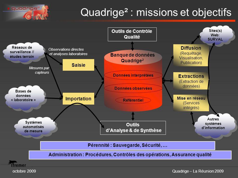 octobre 2009Quadrige – La Réunion 2009 Quadrige² : missions et objectifs Banque de données Quadrige 2 Outils de Contrôle Qualité Outils dAnalyse & de