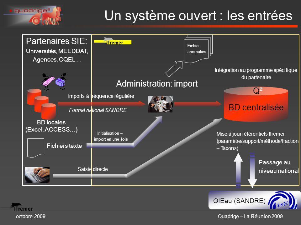 octobre 2009Quadrige – La Réunion 2009 Un système ouvert : les entrées Administration: import Format national SANDRE Intégration au programme spécifiq