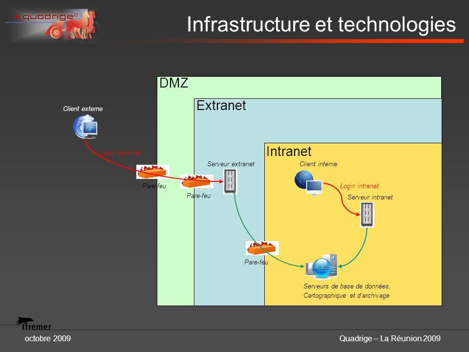 octobre 2009Quadrige – La Réunion 2009 Infrastructure et technologies DMZ Pare-feu Extranet Pare-feu Intranet Pare-feu Serveur extranet Serveur intran