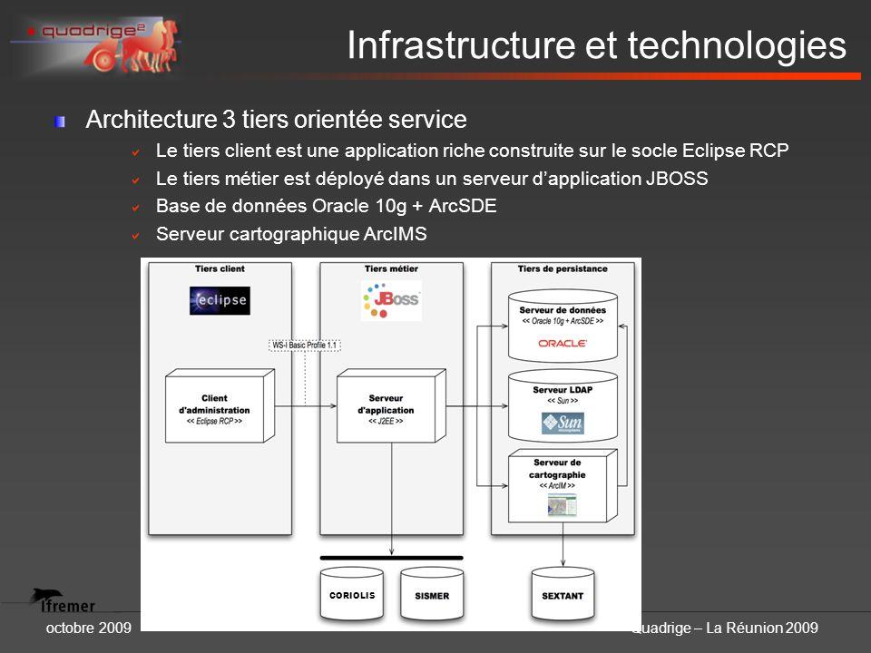 octobre 2009Quadrige – La Réunion 2009 Infrastructure et technologies Architecture 3 tiers orientée service Le tiers client est une application riche