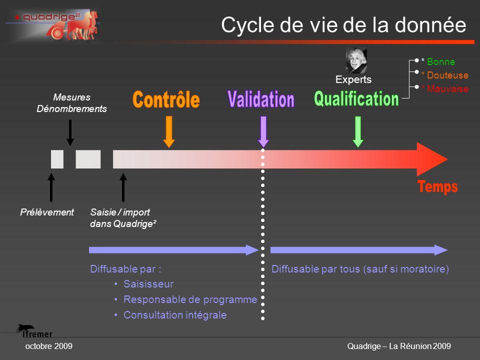 octobre 2009Quadrige – La Réunion 2009 Prélèvement Mesures Dénombrements Saisie / import dans Quadrige² * Bonne * Douteuse * Mauvaise Experts Diffusab