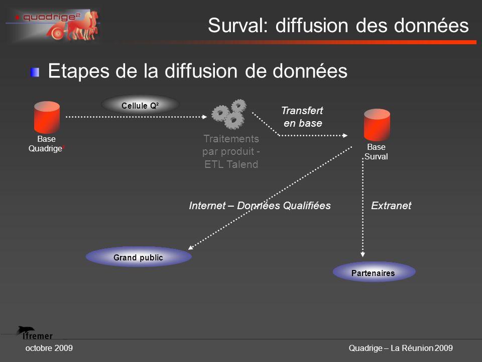 octobre 2009Quadrige – La Réunion 2009 Surval: diffusion des données Etapes de la diffusion de données Base Quadrige² Cellule Q² Traitements par produ