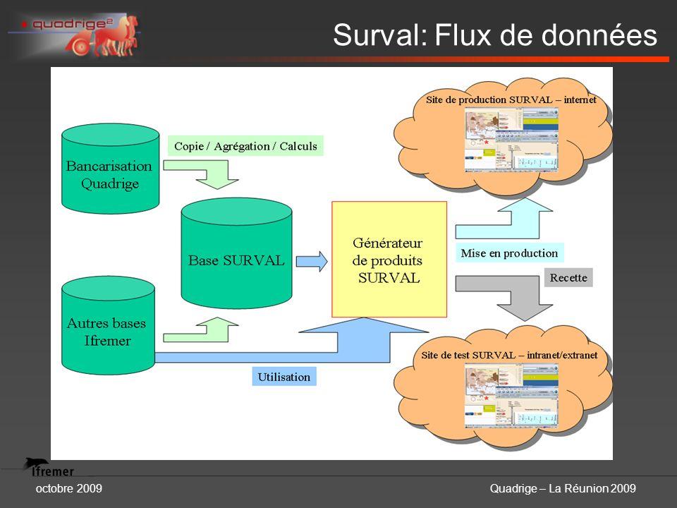 octobre 2009Quadrige – La Réunion 2009 Surval: Flux de données