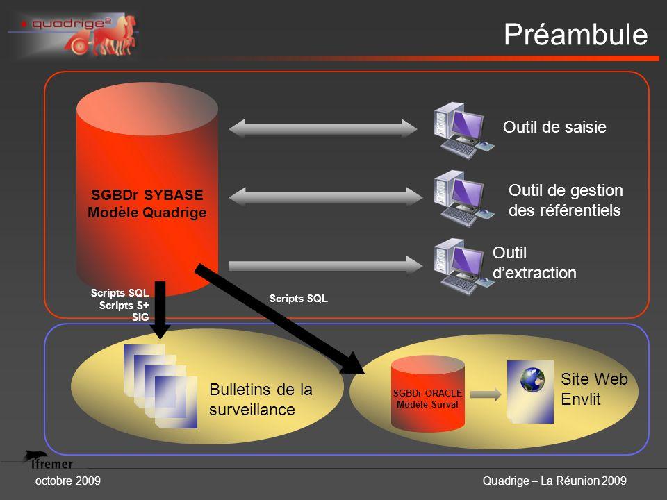 octobre 2009Quadrige – La Réunion 2009 Préambule SGBDr SYBASE Modèle Quadrige Outil de saisie Outil de gestion des référentiels Outil dextraction Bull