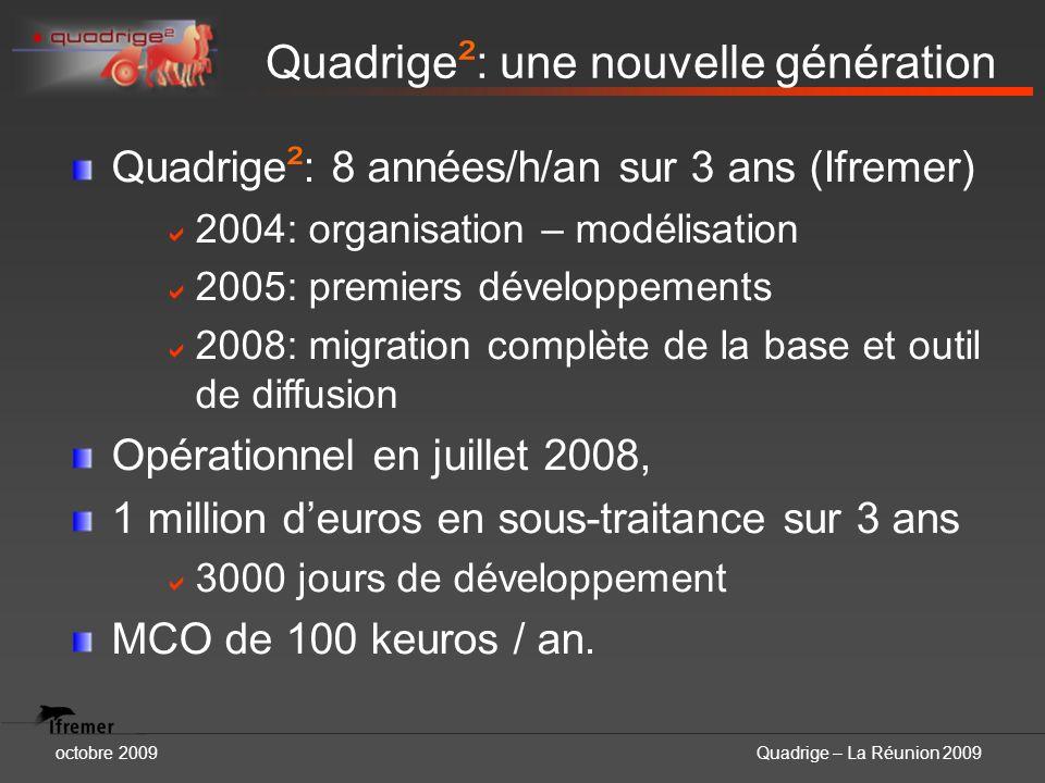 octobre 2009Quadrige – La Réunion 2009 Quadrige ² : 8 années/h/an sur 3 ans (Ifremer) 2004: organisation – modélisation 2005: premiers développements