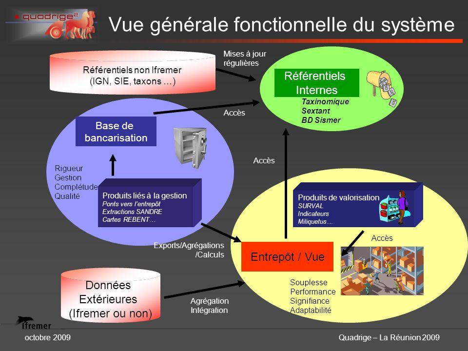 octobre 2009Quadrige – La Réunion 2009 Vue générale fonctionnelle du système Base de bancarisation Rigueur Gestion Complétude Qualité Entrepôt / Vue S