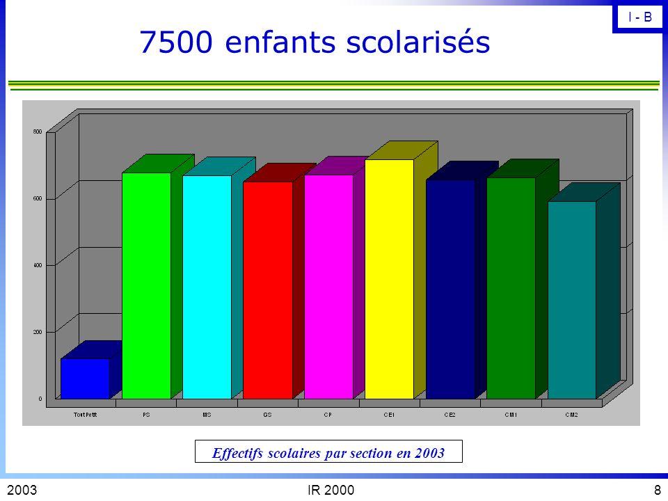 IR 200072003 Une population plutôt jeune Répartition selon lage des habitants de Mantes la Jolie I - B