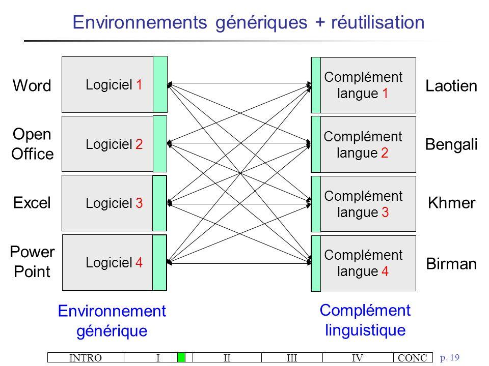 INTROIIIIIIIVCONC p. 19 Environnements génériques + réutilisation Logiciel 2 Logiciel 3 Complément langue 2 Complément langue 3 Logiciel 1 Complément