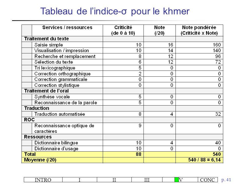 INTROIIIIIIIVCONC p. 41 Tableau de lindice-σ pour le khmer
