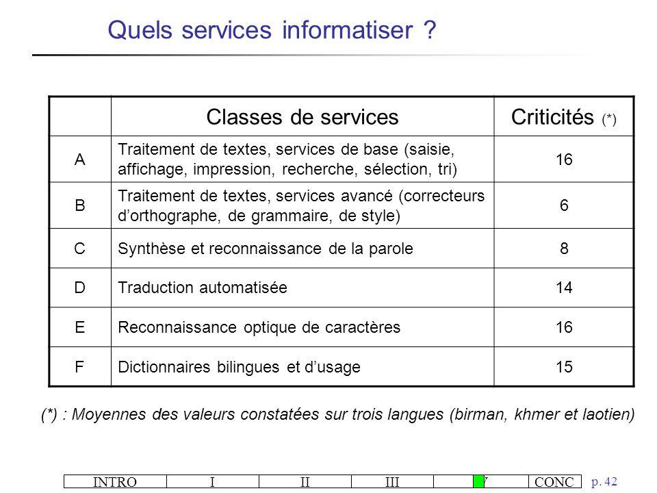 INTROIIIIIIIVCONC p. 42 Classes de servicesCriticités (*) A Traitement de textes, services de base (saisie, affichage, impression, recherche, sélectio