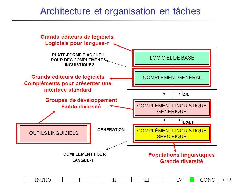 INTROIIIIIIIVCONC p. 45 Architecture et organisation en tâches COMPLÉMENT LINGUISTIQUE GÉNÉRIQUE I G/L OUTILS LINGUICIELS COMPLÉMENT GÉNÉRAL COMPLÉMEN